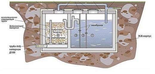 Автономная канализация для коттеджа на схеме