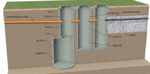 Переливной септик из бетонных колец для условий с высоким УГВ на схеме