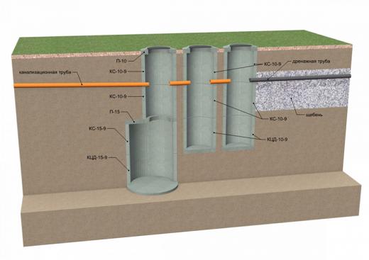 Септик из бетонных колец на схеме