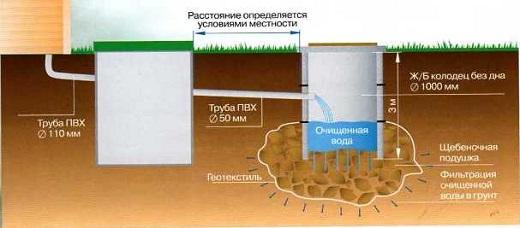 Устройство септика из бетонных колец на изображении