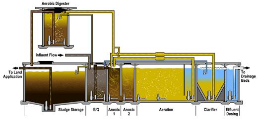 На фотографии септик с биологической системой фильтрации