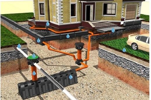 На схеме представлена ливневая канализация загородного дома