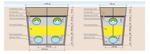 На схеме показано устройство поля фильтрации септика