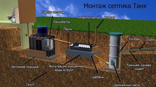 Схема обустройства септика Танк с инфильтратором и дренажным насосом