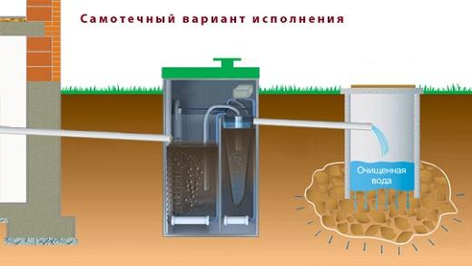 На схеме изображен двухкамерный септик