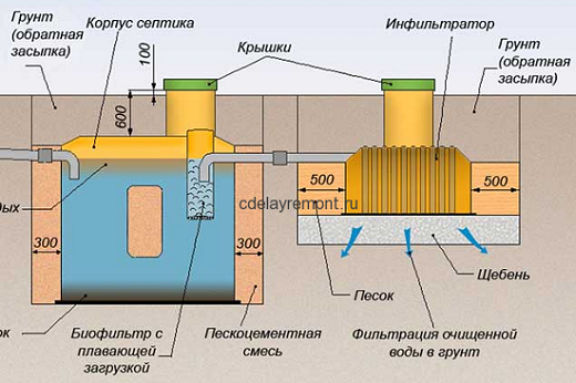 На фото схема аэробного септика