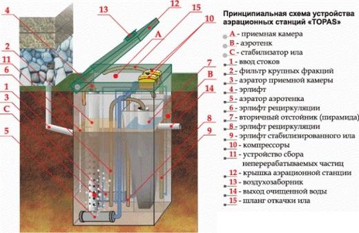 На картинке изображена схема септика Топас