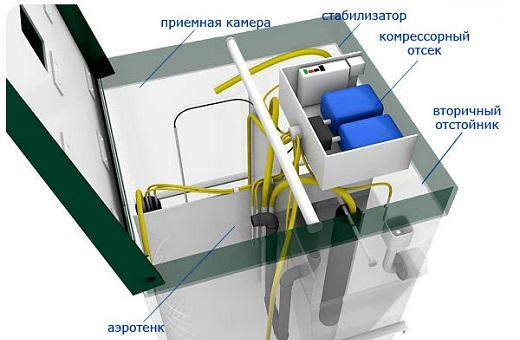 На изображении показано устройство септика Топас