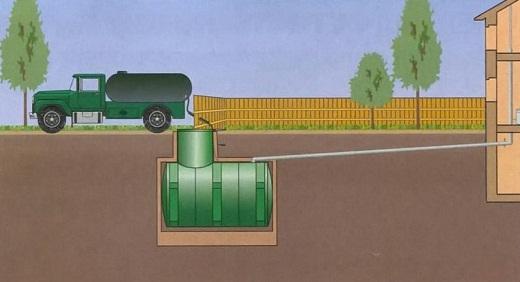 Выгребная яма и способ ее очистки изображены на схеме