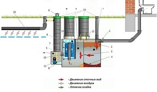 На схеме показана работа септика ДКС
