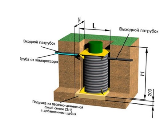 На схеме показаны критерии устройства котлована для монтажа септика Барс аэро