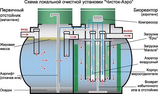 На изображении показана схема устройства септика Чисток Аэро