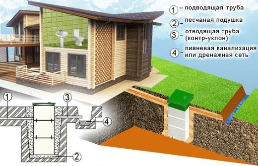 Схема установки канализации с септиком Тополь