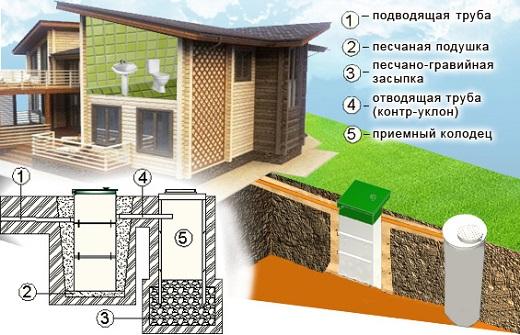 Схема водоотведения из септика Тополь с установкой колодца