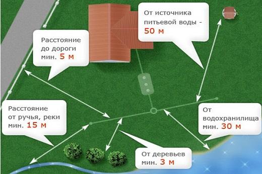 На схеме показано как выбирать место установки септика