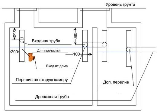 Устройство монолитного септика из бетона на схеме