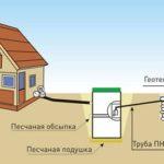 Руководство по отведению вод от септика