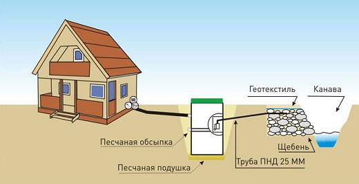 На фото показана схема отведения очищенной воды от септика