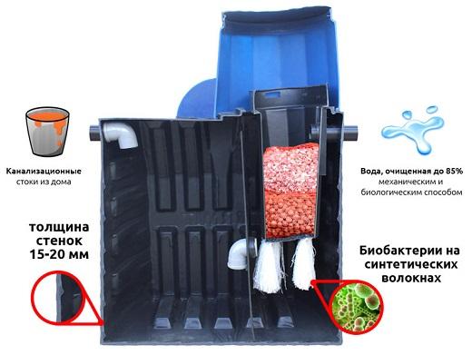 На фото показан септик Тритон в разрезе с применяемыми элементами очистки стоков