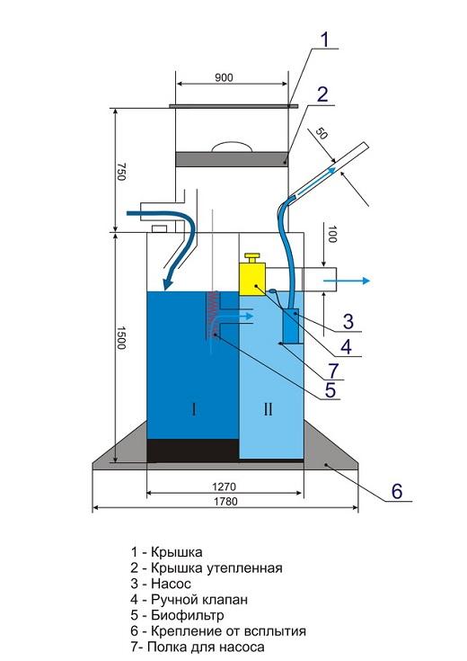 На схеме показано внутреннее устройство септика Крот 1,8