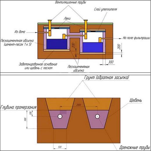 На схеме показано устройство септика из еврокуба