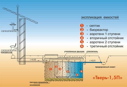 На схеме показано устройство септика Тверь