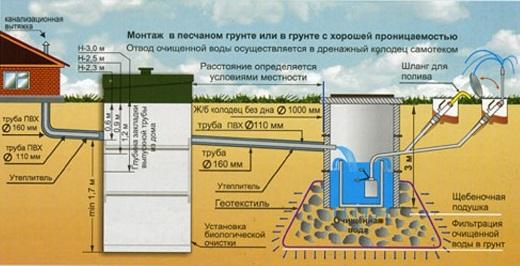 Схема устройства септика Топас на песчаной почве