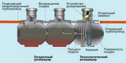 На схеме показано устройство сптика Упонор