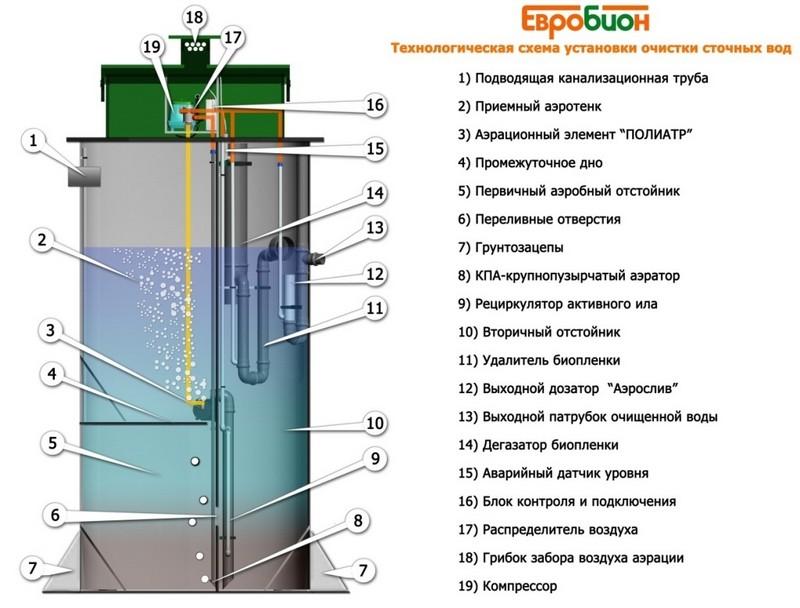 aehrotenki-dlya-ochistki-stochnyh-vod_00005