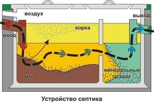 anaehrobnyj-septik_00007