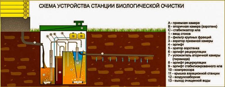 biologicheskaya-ochistka-stochnyh-vod_00005