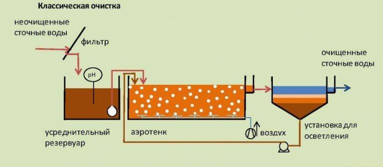biologicheskaya-ochistka-stochnyh-vod_00008