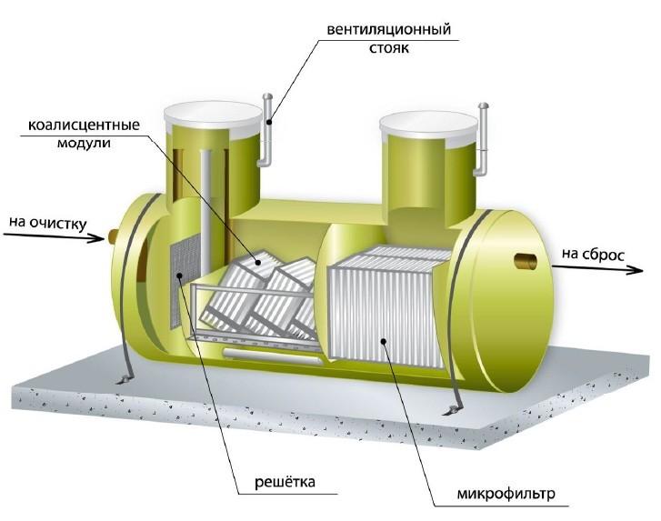 Установка бифар для очистки сточных вод