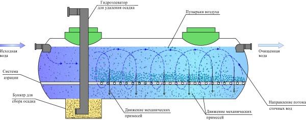 peskolovki-dlya-ochistki-stochnyh-vod_00001