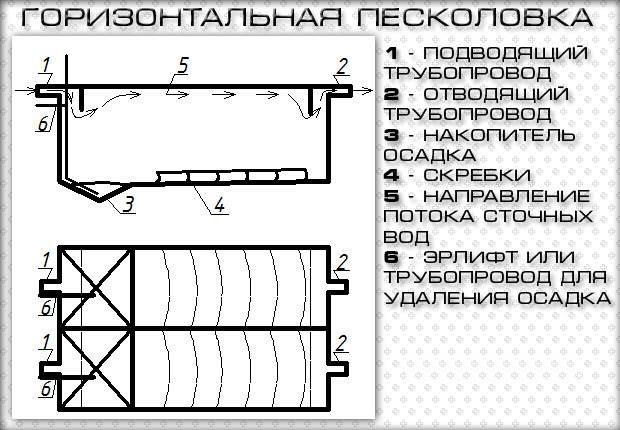peskolovki-dlya-ochistki-stochnyh-vod_00004