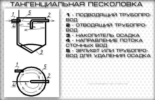 peskolovki-dlya-ochistki-stochnyh-vod_00012