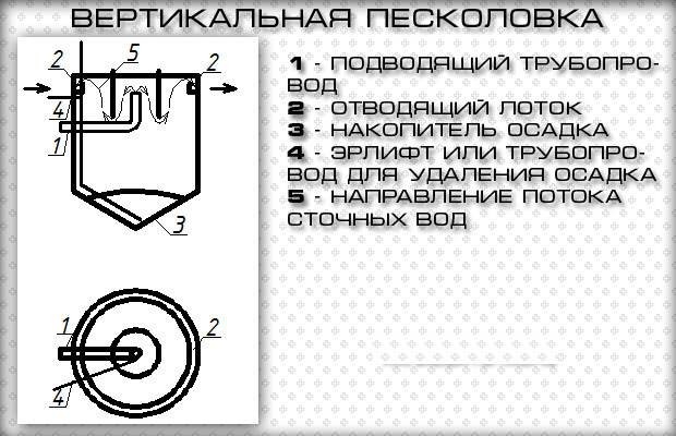 peskolovki-dlya-ochistki-stochnyh-vod_00015